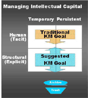 intellectual capital essays With today's increasingly competitive global market, organisations are placing more and more emphasis upon their 'human resources' or 'intellectual capital.